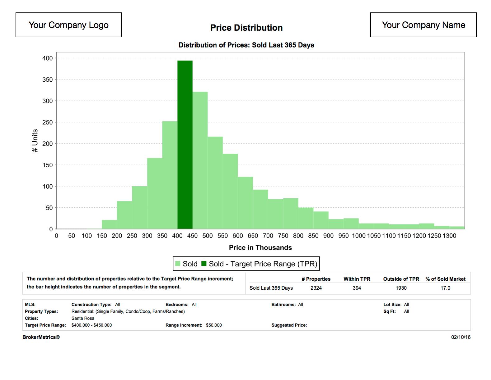Pricing Analysis Sample Report